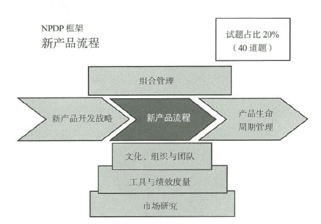 新产品流程
